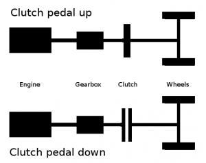 Clutch Control